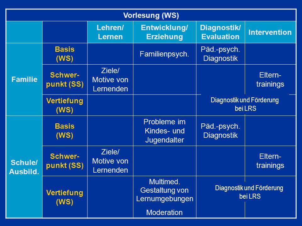 Entwicklung/ Erziehung Diagnostik/ Evaluation