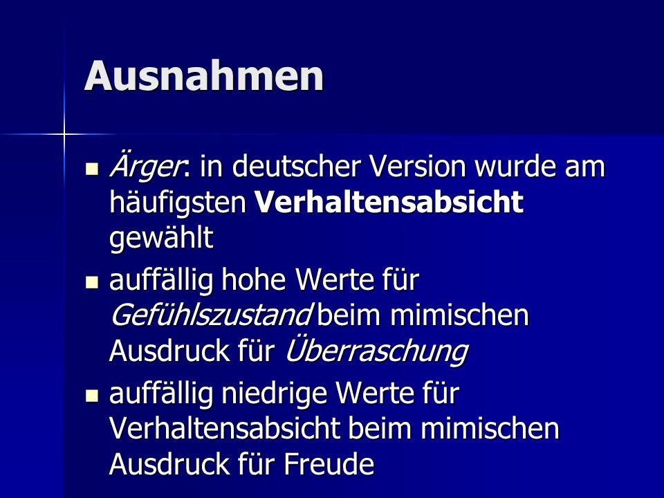 Ausnahmen Ärger: in deutscher Version wurde am häufigsten Verhaltensabsicht gewählt.