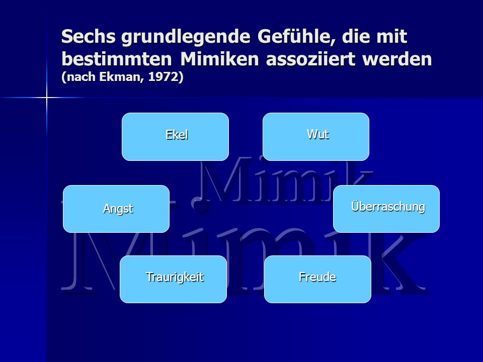 Sechs grundlegende Gefühle, die mit bestimmten Mimiken assoziiert werden (nach Ekman, 1972)