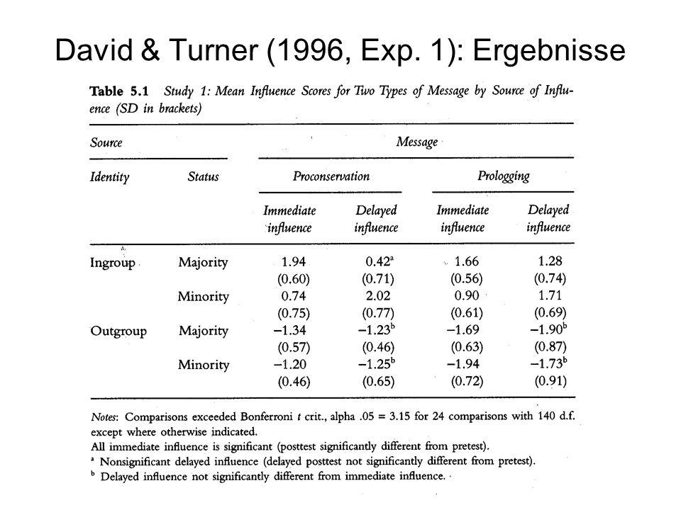 David & Turner (1996, Exp. 1): Ergebnisse