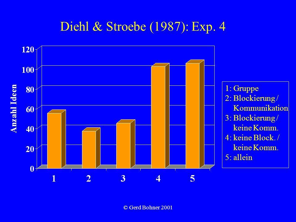 Diehl & Stroebe (1987): Exp. 4 1: Gruppe 2: Blockierung /