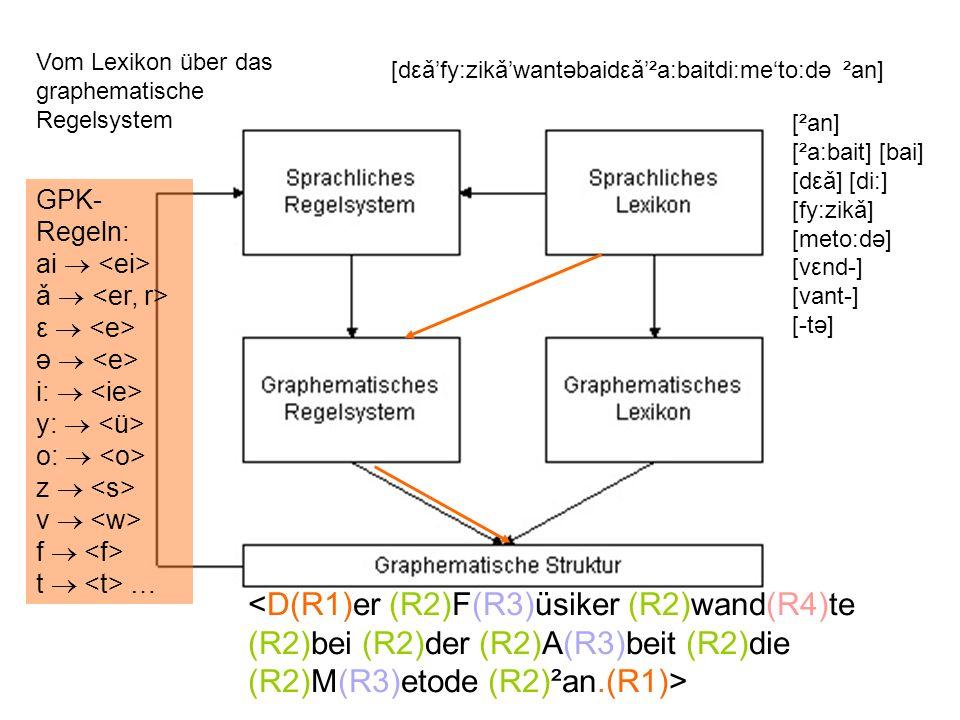 Vom Lexikon über das graphematische Regelsystem