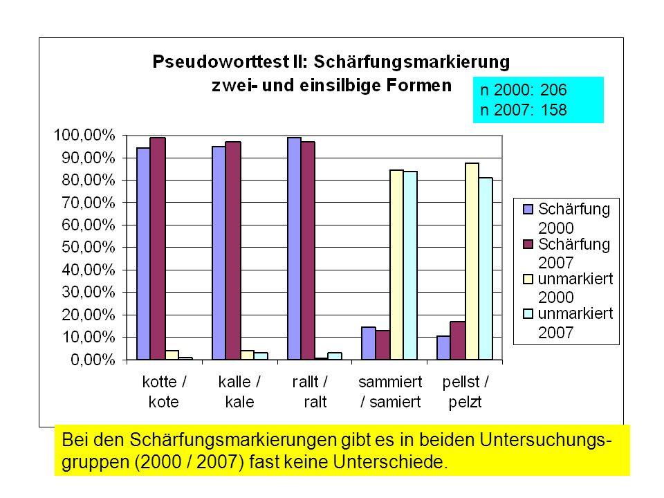 n 2000: 206 n 2007: 158Bei den Schärfungsmarkierungen gibt es in beiden Untersuchungs-gruppen (2000 / 2007) fast keine Unterschiede.