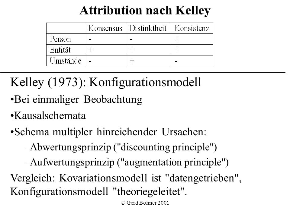 Attribution nach Kelley
