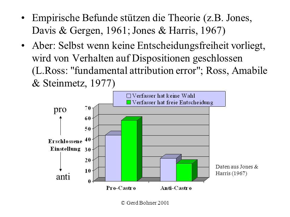 Empirische Befunde stützen die Theorie (z. B