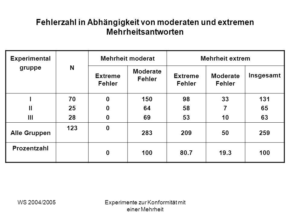 Experimente zur Konformität mit einer Mehrheit