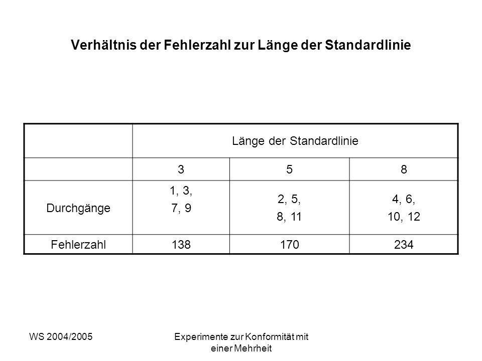 Verhältnis der Fehlerzahl zur Länge der Standardlinie