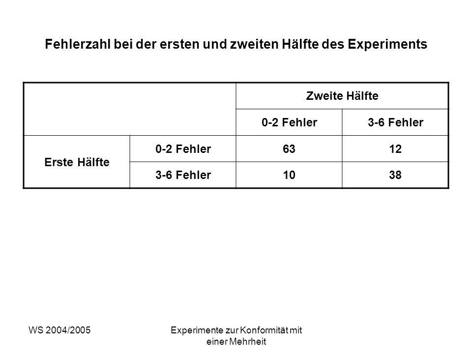 Fehlerzahl bei der ersten und zweiten Hälfte des Experiments