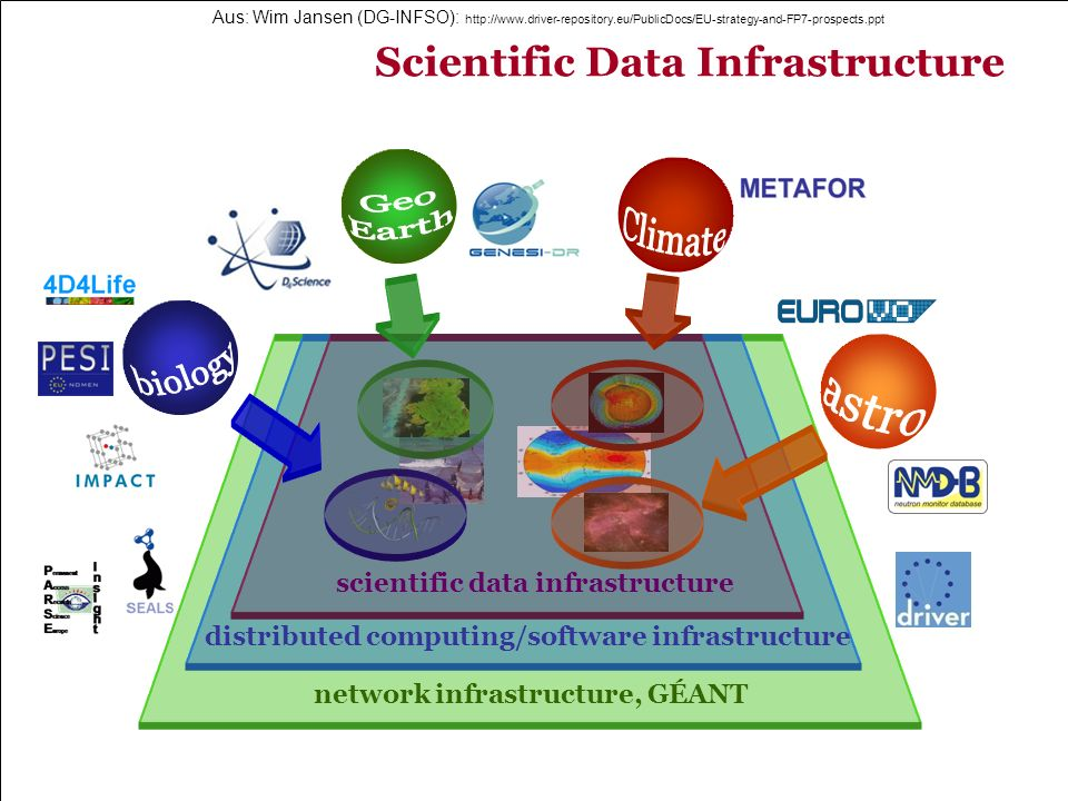 Geo Climate Earth biology astro Scientific Data Infrastructure