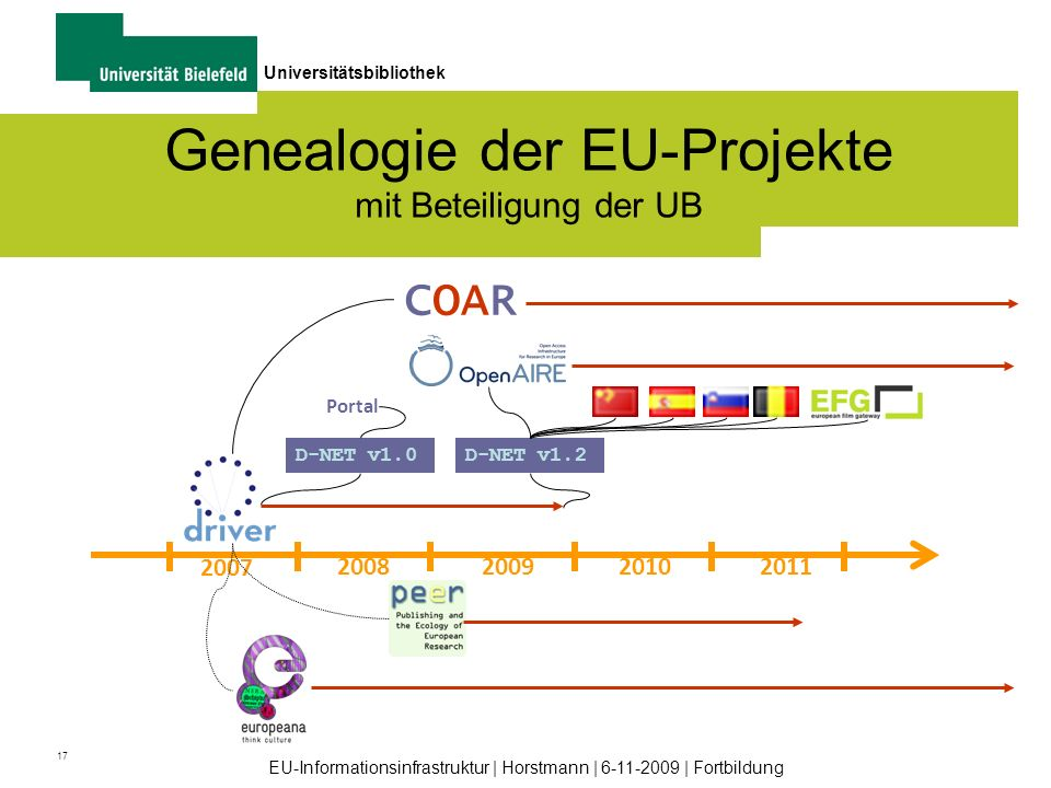 Genealogie der EU-Projekte mit Beteiligung der UB