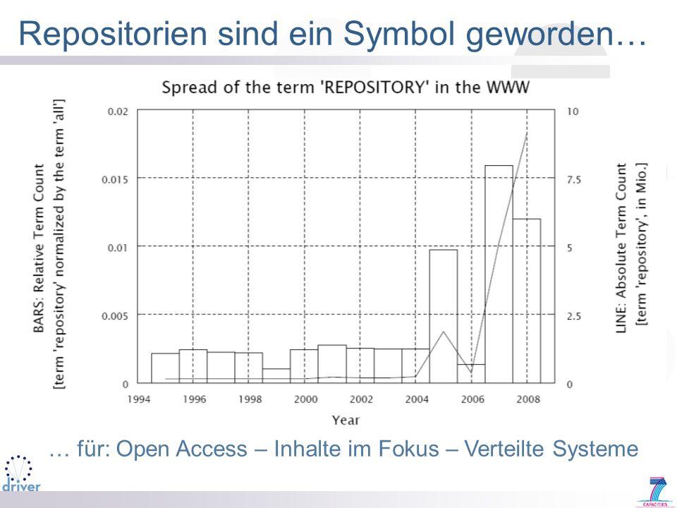 Repositorien sind ein Symbol geworden…