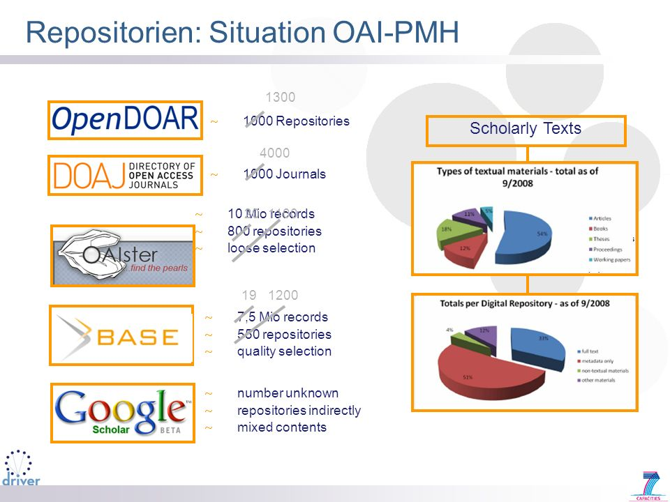 Repositorien: Situation OAI-PMH
