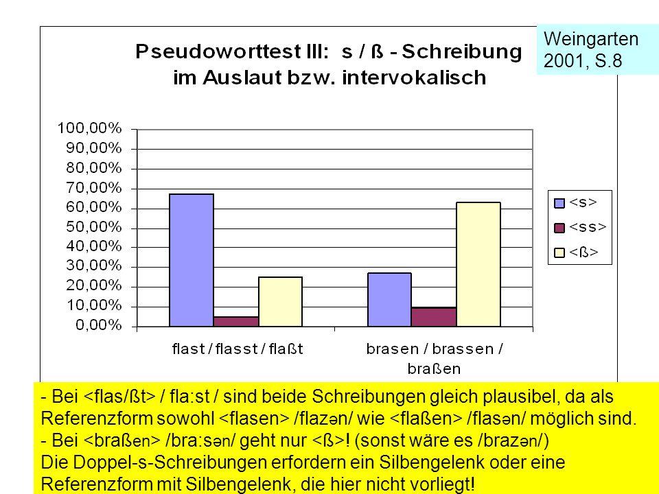 Weingarten 2001, S.8