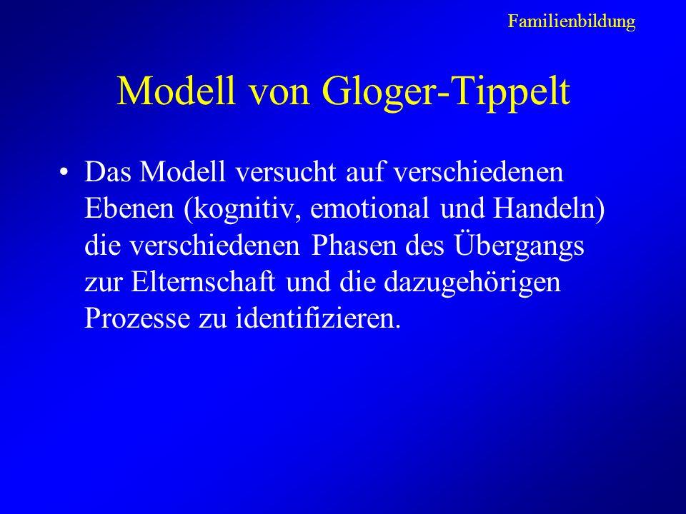 Modell von Gloger-Tippelt