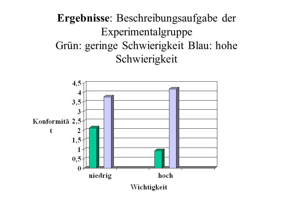 Ergebnisse: Beschreibungsaufgabe der Experimentalgruppe Grün: geringe Schwierigkeit Blau: hohe Schwierigkeit