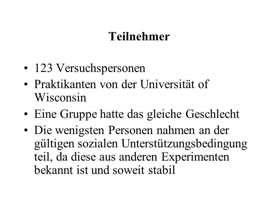 Teilnehmer 123 Versuchspersonen. Praktikanten von der Universität of Wisconsin. Eine Gruppe hatte das gleiche Geschlecht.