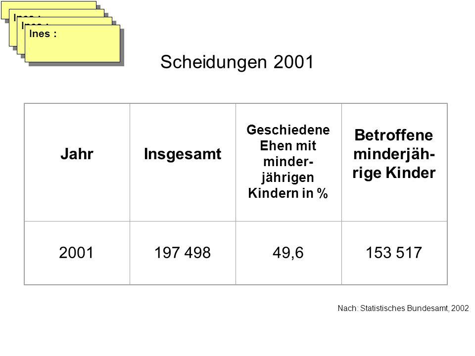 Scheidungen 2001 Jahr Insgesamt Betroffene minderjäh-rige Kinder 2001