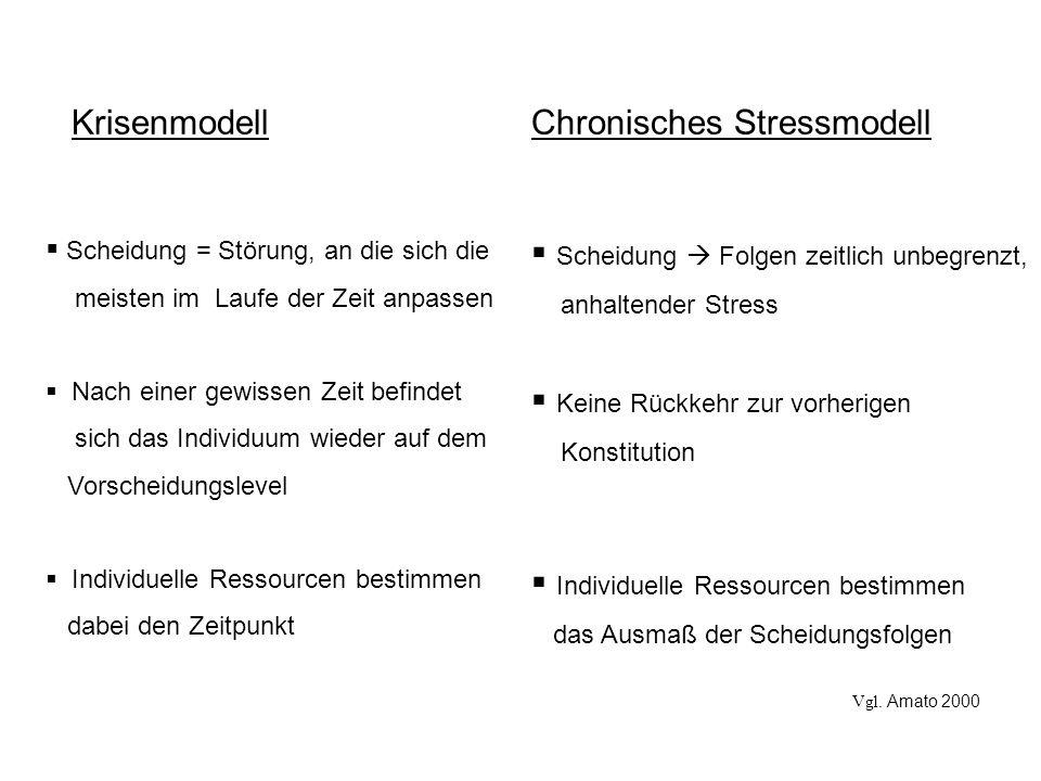 Krisenmodell Chronisches Stressmodell