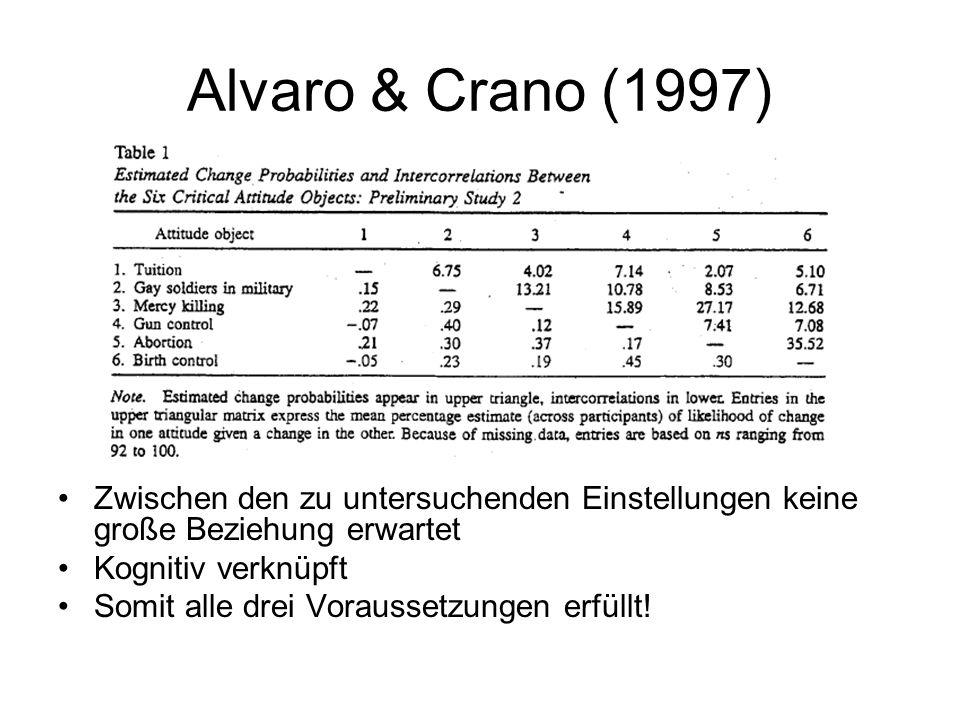 Alvaro & Crano (1997) Zwischen den zu untersuchenden Einstellungen keine große Beziehung erwartet. Kognitiv verknüpft.