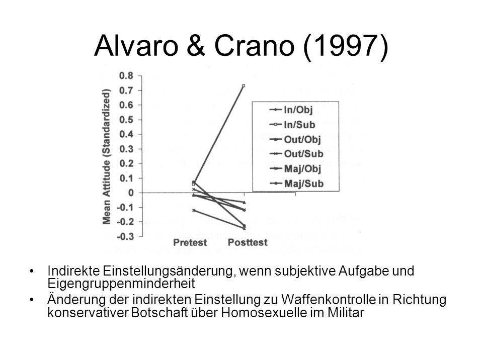 Alvaro & Crano (1997) Indirekte Einstellungsänderung, wenn subjektive Aufgabe und Eigengruppenminderheit.