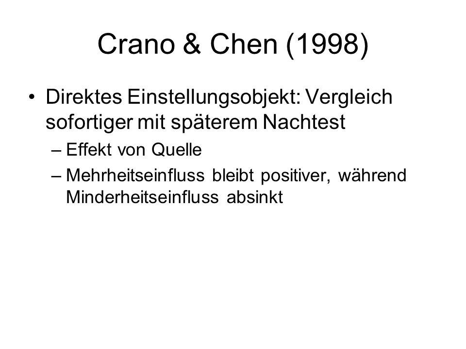 Crano & Chen (1998) Direktes Einstellungsobjekt: Vergleich sofortiger mit späterem Nachtest. Effekt von Quelle.