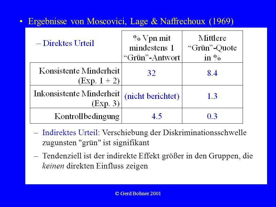 Ergebnisse von Moscovici, Lage & Naffrechoux (1969)