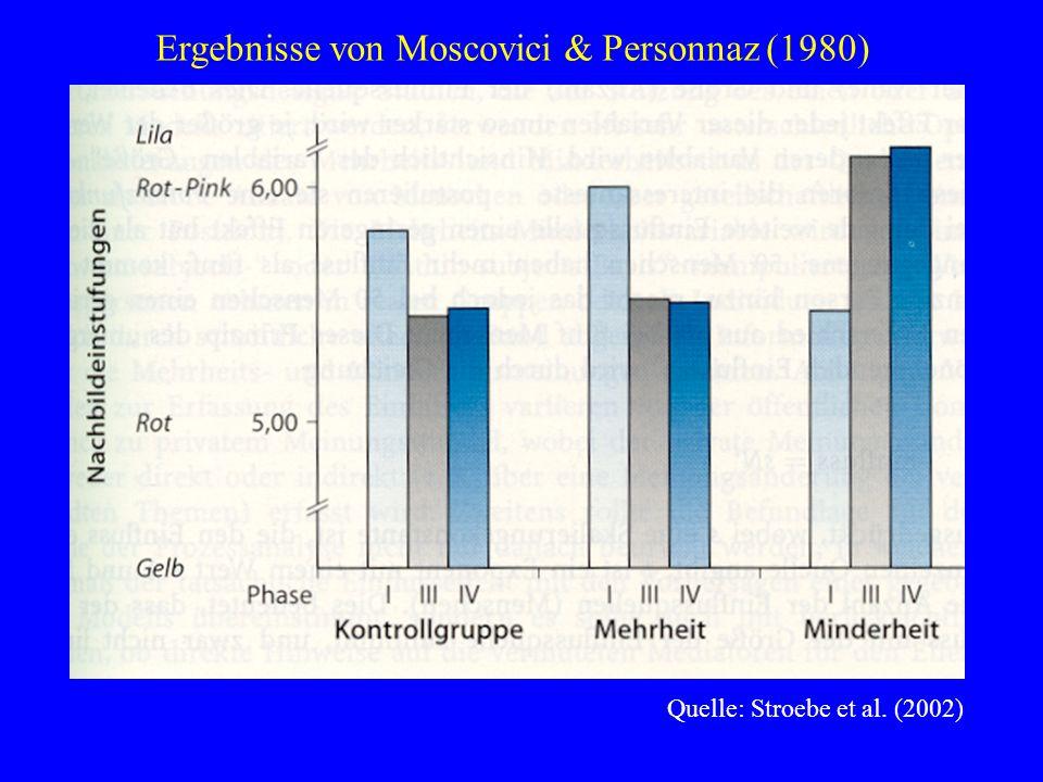 Ergebnisse von Moscovici & Personnaz (1980)