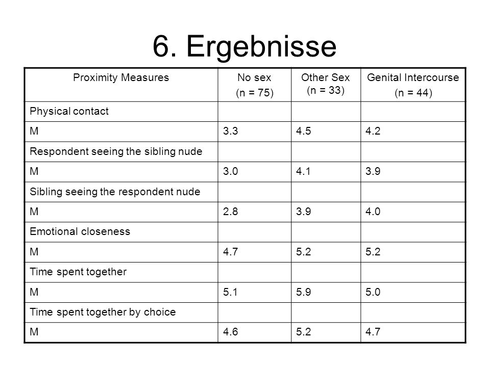 6. Ergebnisse Proximity Measures No sex (n = 75) Other Sex (n = 33)