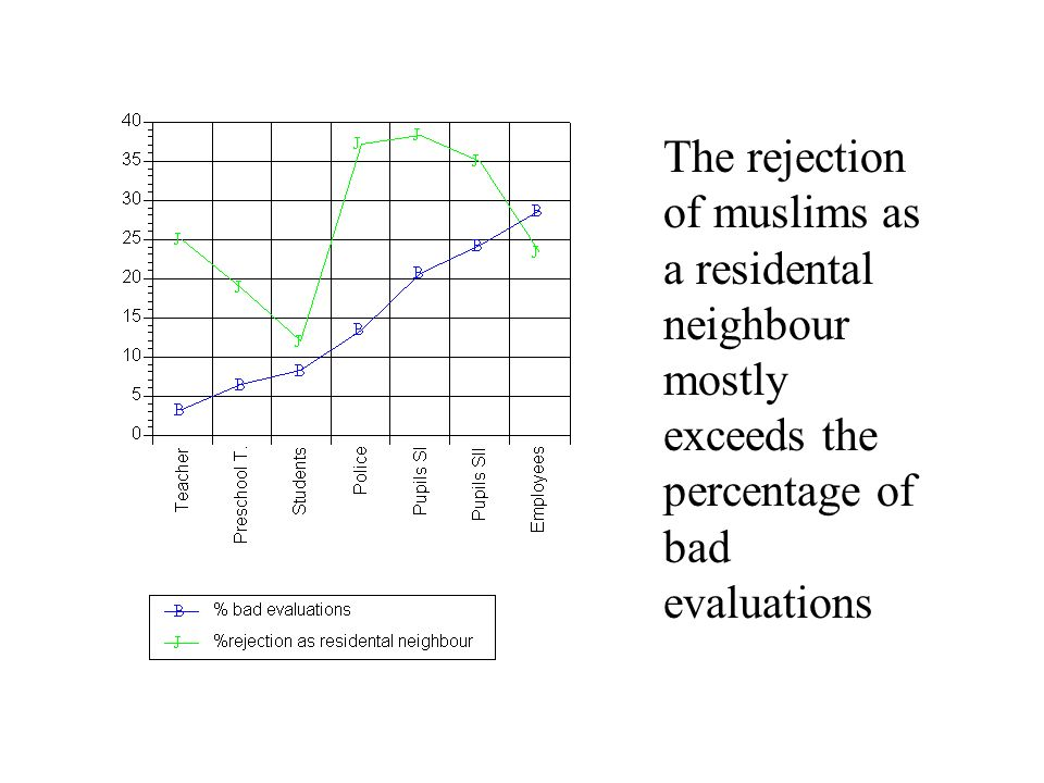 The rejection of muslims as a residental neighbour mostly exceeds the percentage of bad evaluations