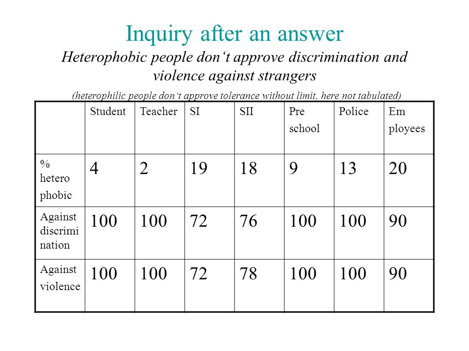 Inquiry after an answer Heterophobic people don't approve discrimination and violence against strangers (heterophilic people don't approve tolerance without limit, here not tabulated)