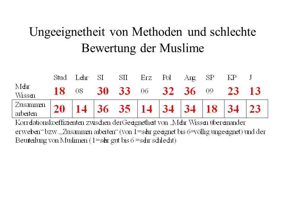 Ungeeignetheit von Methoden und schlechte Bewertung der Muslime