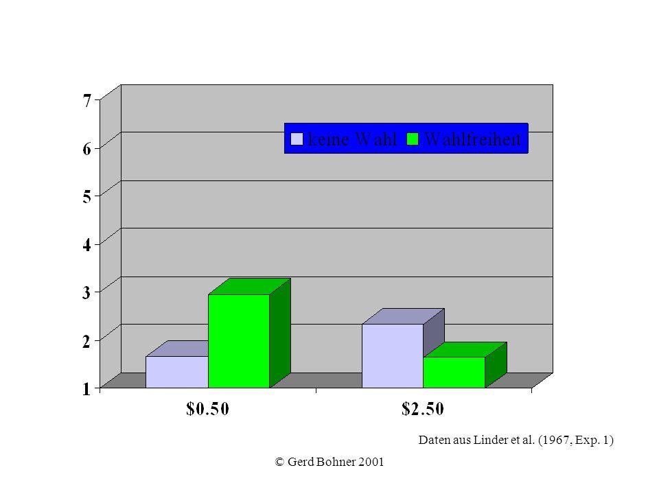 Daten aus Linder et al. (1967, Exp. 1)