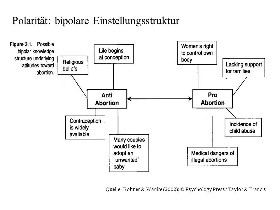 Polarität: bipolare Einstellungsstruktur