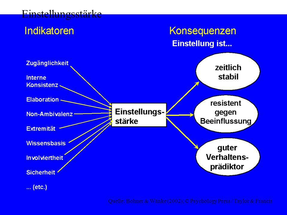 Einstellungsstärke Quelle: Bohner & Wänke (2002); © Psychology Press / Taylor & Francis