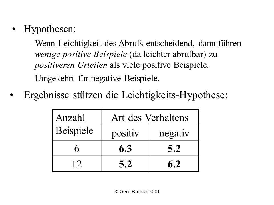 Ergebnisse stützen die Leichtigkeits-Hypothese: Anzahl Beispiele
