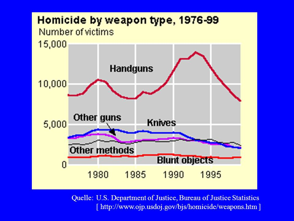 Quelle: U.S. Department of Justice, Bureau of Justice Statistics