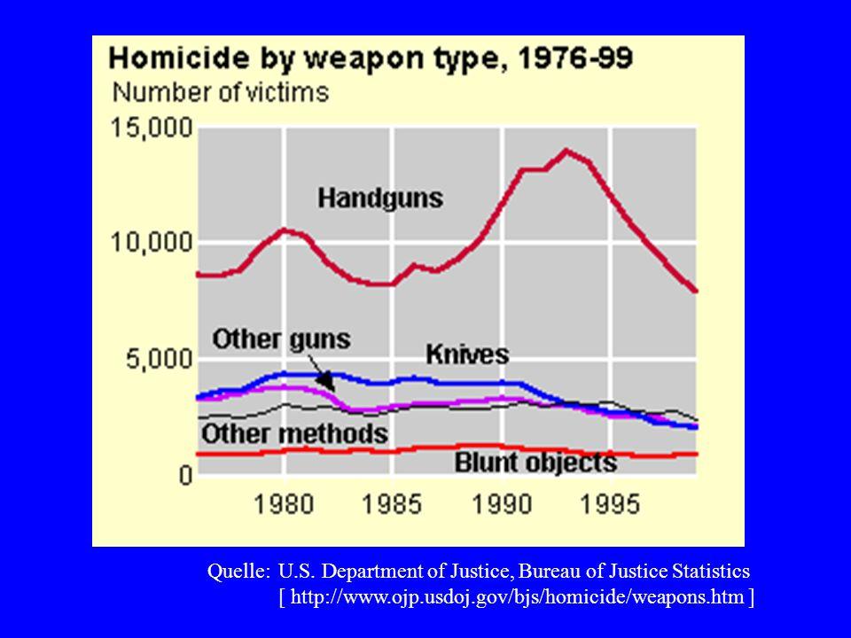 Quelle: U.S. Department of Justice, Bureau of Justice Statistics