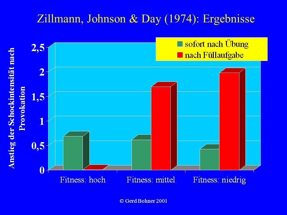 Zillmann, Johnson & Day (1974): Ergebnisse