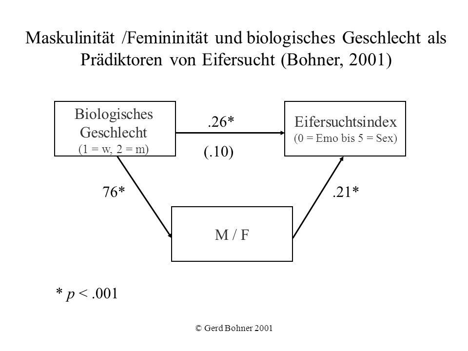 Maskulinität /Femininität und biologisches Geschlecht als Prädiktoren von Eifersucht (Bohner, 2001)