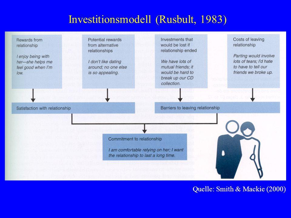Investitionsmodell (Rusbult, 1983)