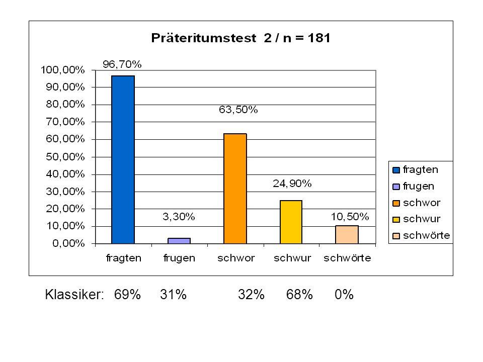 Klassiker: 69% 31% 32% 68% 0%
