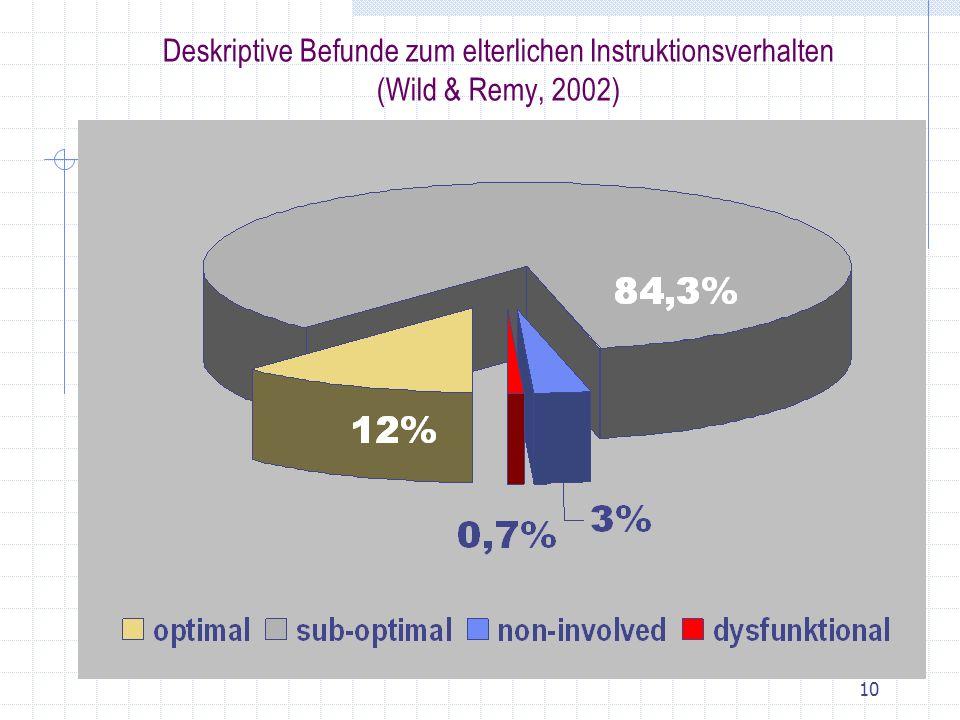 Deskriptive Befunde zum elterlichen Instruktionsverhalten (Wild & Remy, 2002)