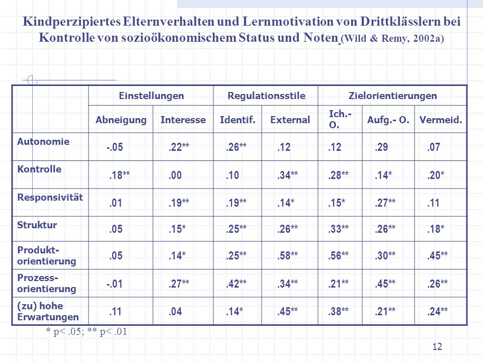 Kindperzipiertes Elternverhalten und Lernmotivation von Drittklässlern bei Kontrolle von sozioökonomischem Status und Noten (Wild & Remy, 2002a)