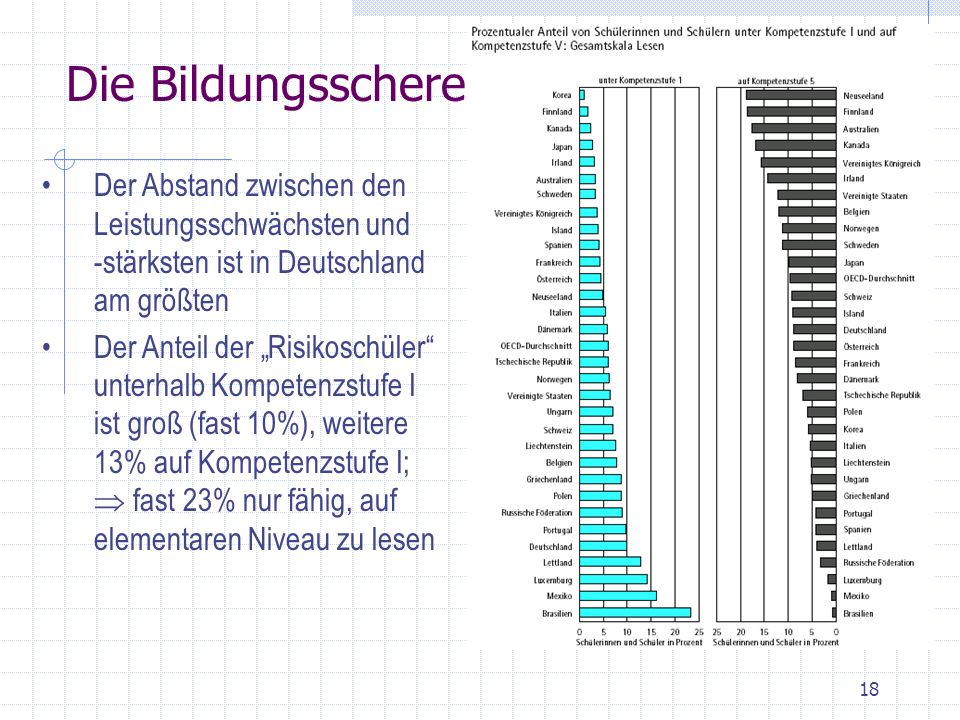 Die Bildungsschere Der Abstand zwischen den Leistungsschwächsten und -stärksten ist in Deutschland am größten.