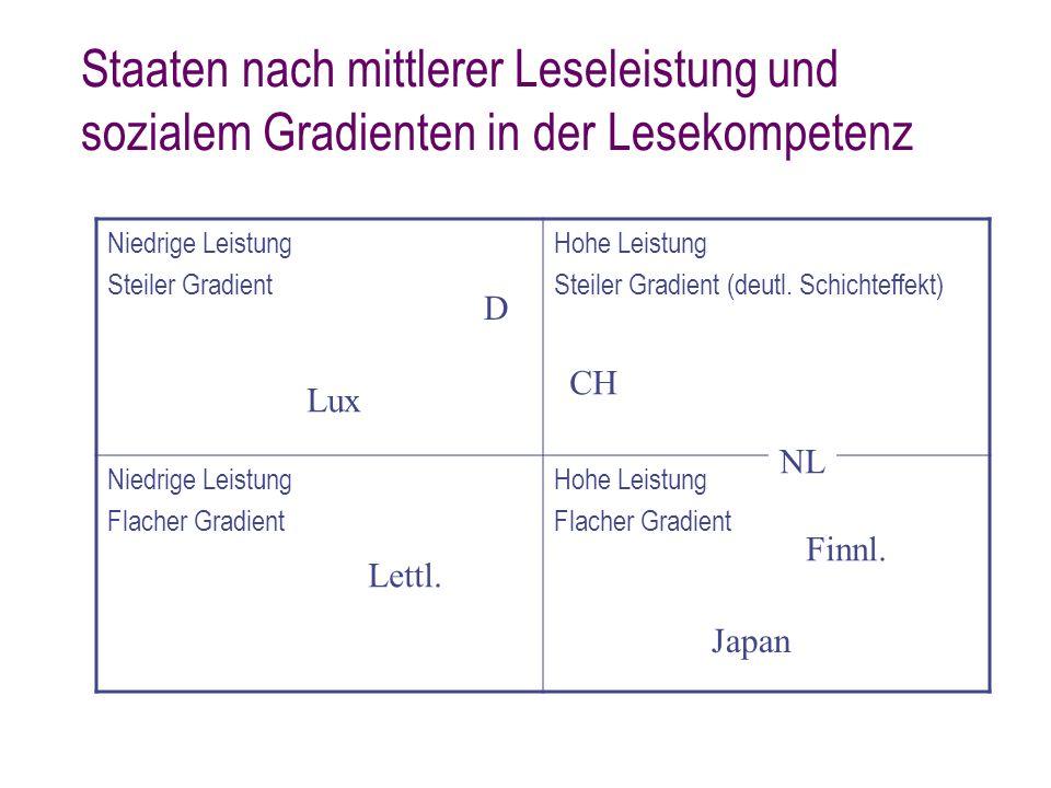 Staaten nach mittlerer Leseleistung und sozialem Gradienten in der Lesekompetenz