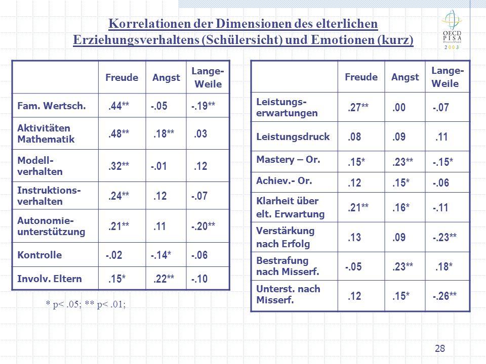 2 0 0 3 Korrelationen der Dimensionen des elterlichen Erziehungsverhaltens (Schülersicht) und Emotionen (kurz)