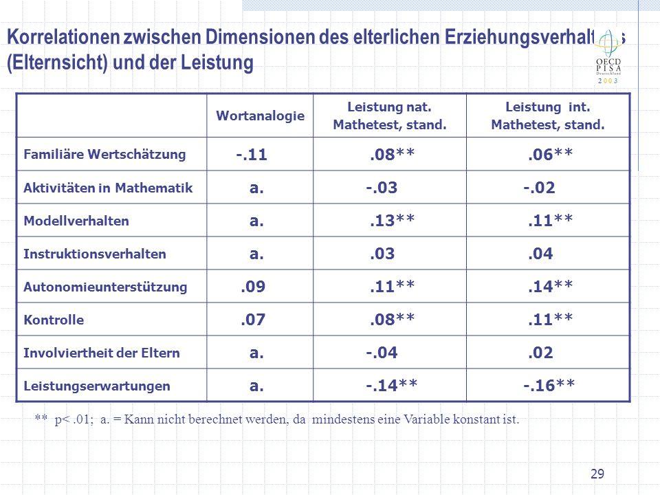 Korrelationen zwischen Dimensionen des elterlichen Erziehungsverhaltens (Elternsicht) und der Leistung