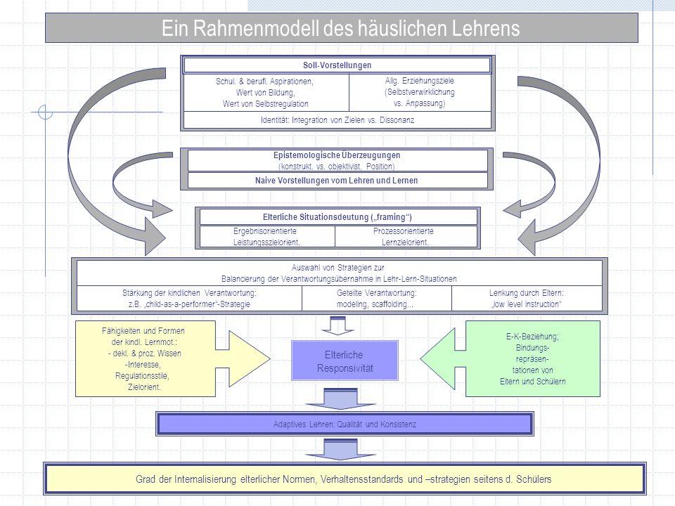 Ein Rahmenmodell des häuslichen Lehrens