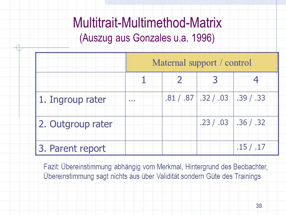 Multitrait-Multimethod-Matrix (Auszug aus Gonzales u.a. 1996)