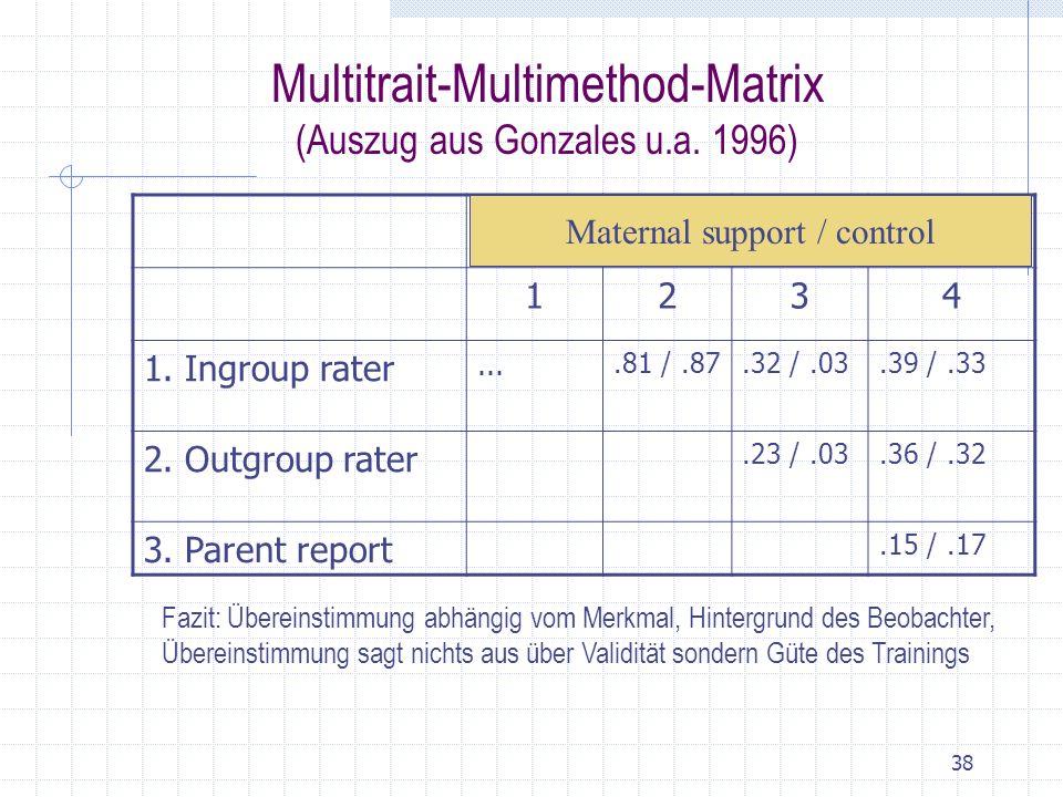 Multitrait-Multimethod-Matrix (Auszug aus Gonzales u.a. 1996)